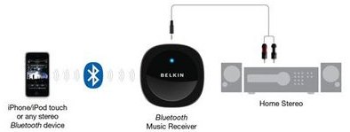 bluetooth receiver wireless home network made easy. Black Bedroom Furniture Sets. Home Design Ideas